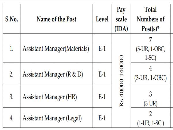SPMCIL Recruitment 2020: 16 Assistant Managers