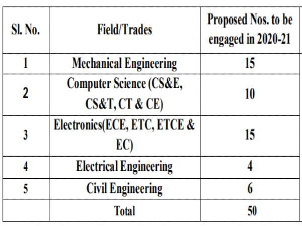 BEL Recruitment 2020: 50 Graduate Apprentices