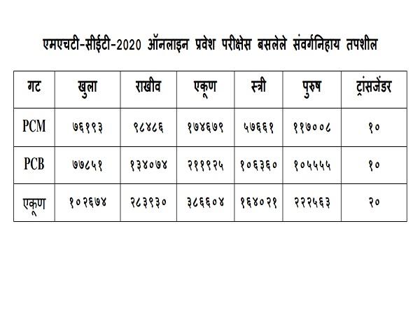 MHT CET Result 2020 Details