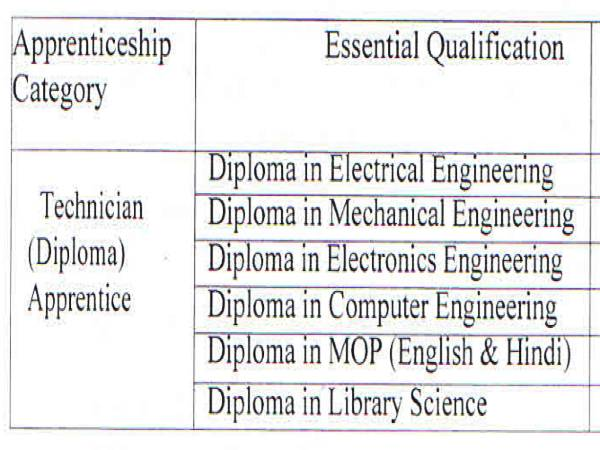 DRDO Recruitment 2020: 70 Diploma Apprentices