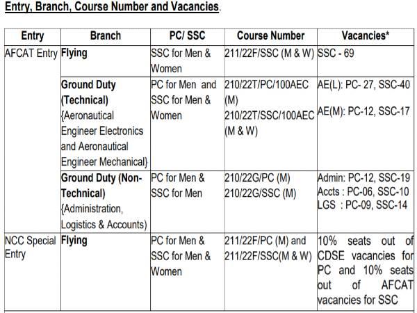 IAF Recruitment 2020: 235 CO Through AFCAT 2021