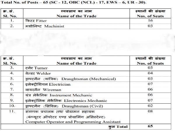 NPCIL Recruitment 2020: 76 Trade Apprentices