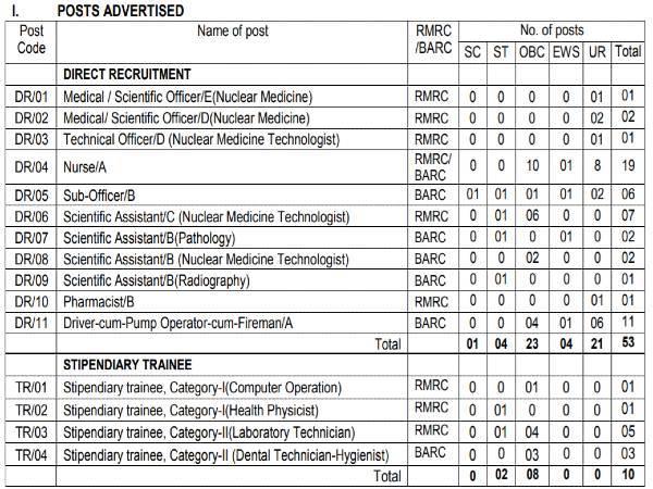 BARC Recruitment 2021: 63 Vacancies