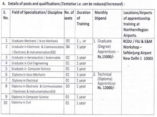 AAI Recruitment 2021: 25 Diploma/Grad Apprentices