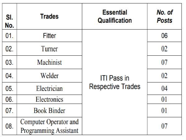 DRDO Recruitment 2021: 30 ITI Apprentices