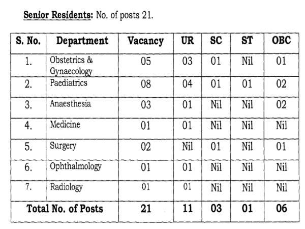 NDMC Recruitment 2021: 21 Senior Residents