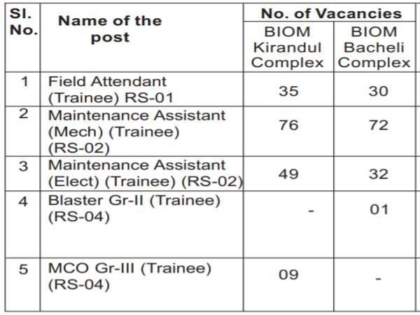 NDMC Recruitment 2021: 304 Workmen Cadre Posts
