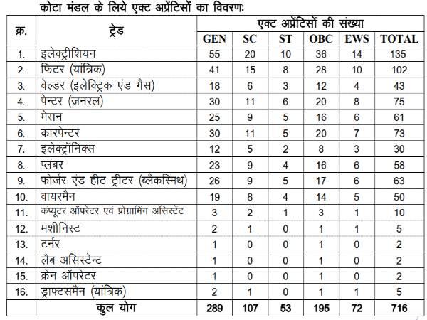 Indian Railway Recruitment 2021: 716 Apprentices