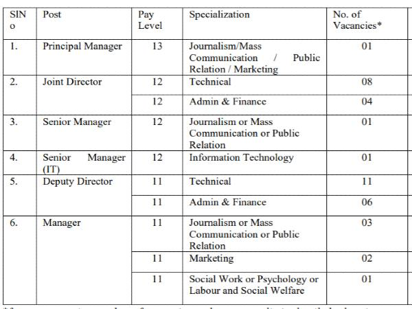 FSSAI Recruitment 2021: 38 Directors and Managers
