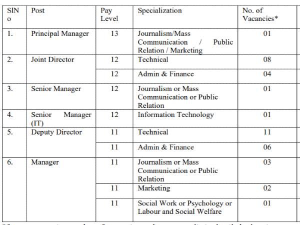 FSSAI Recruitment 2021: 38 Directors and Managers