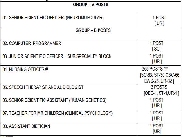 NIMHANS Recruitment 2021: 275 Group A & Group B