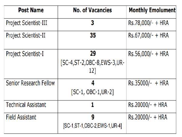 NCCR Recruitment 2021: 81 Vacancies