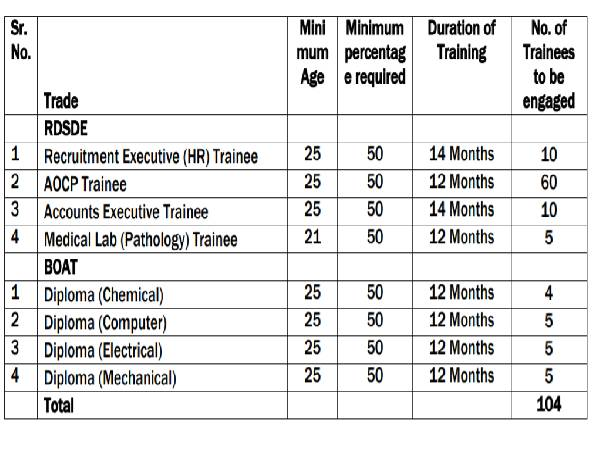 RCFL Recruitment 2021: 104 Trade Apprentices