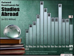 Indians Spent Over 1 Billion Usd Last Year Study In Usa Rbi